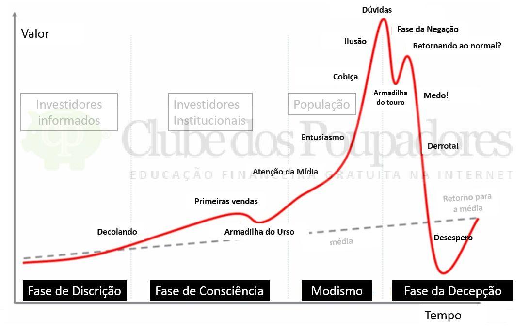 fases-bolha-especulativa